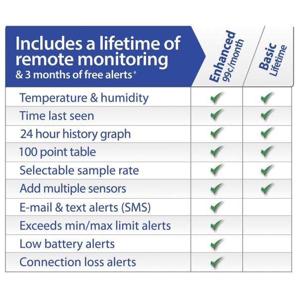 La Crosse Alerts Wireless Temperature And Humidity Monitor System Set With Dry Probe 926 25101 Gp The Home Depot