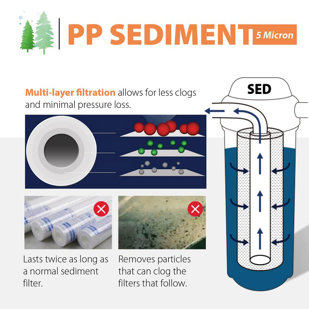 White iSpring Water Systems iSpring FP15B 10 Big Blue Whole House Water 4.5 x 10 Sediment Filter
