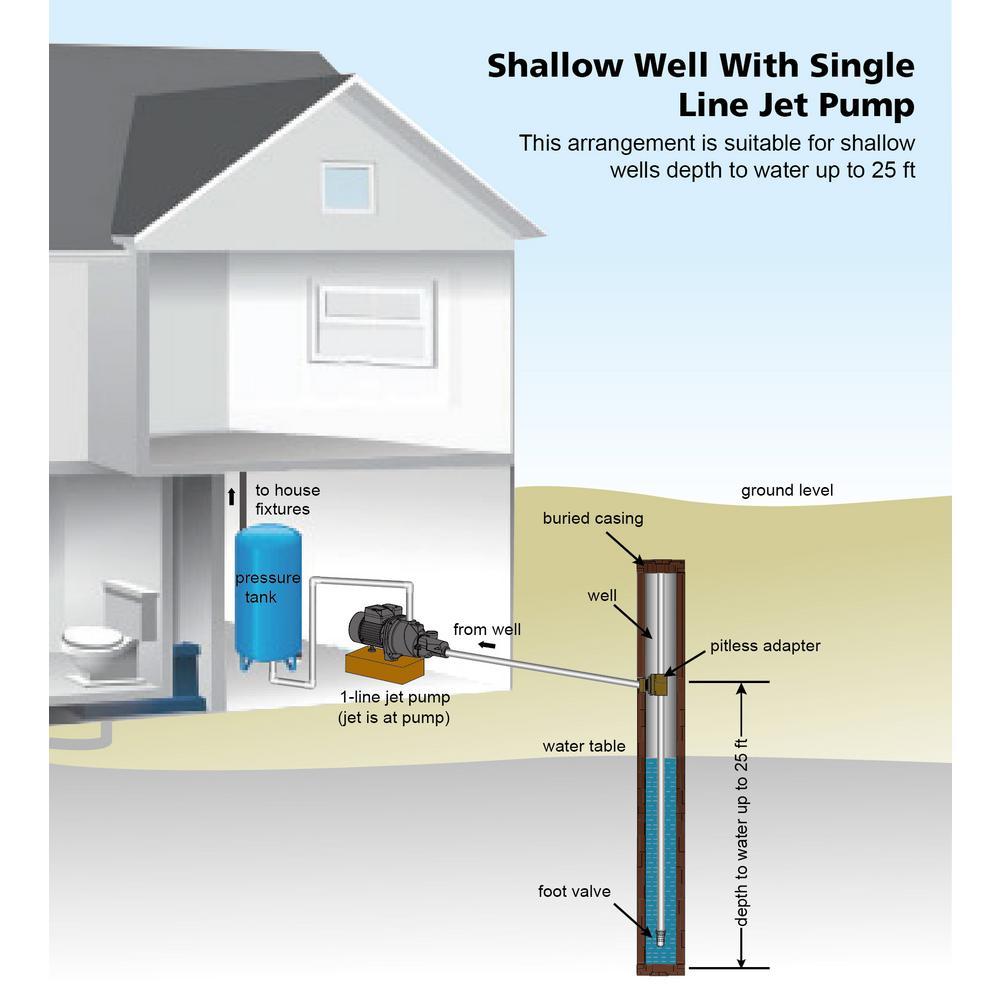 [WQZT_9871]  Everbilt 1/2 HP Shallow Well Jet Pump-J100A3 - The Home Depot | Wiring Diagram Shallow Well Jet Pump |  | The Home Depot