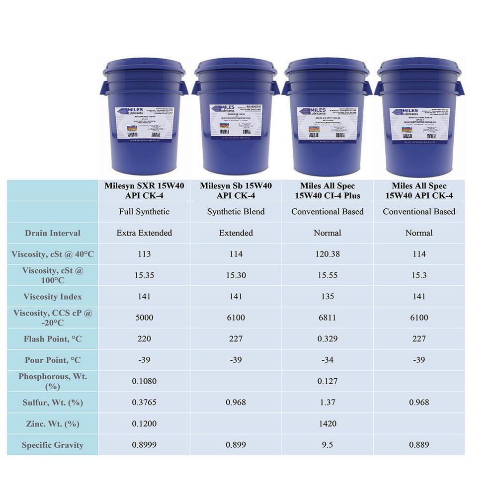 Miles Lubricants All Spec 15W-40 API CK-4, 5 Gal  Heavy Duty Diesel Motor  Oil Pail