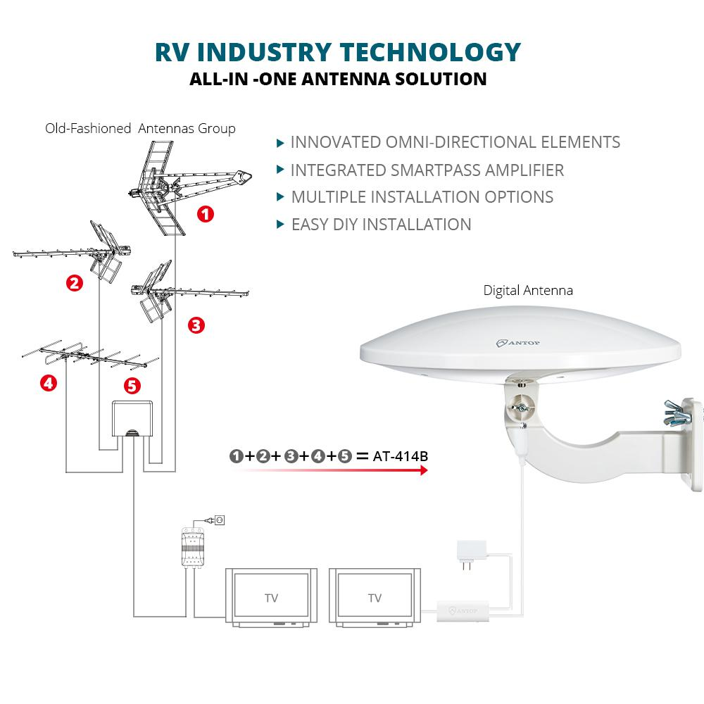 ANTOP UFO Omni-Directional Outdoor HDTV Amplified Antenna Built-in 4G LTE Filter