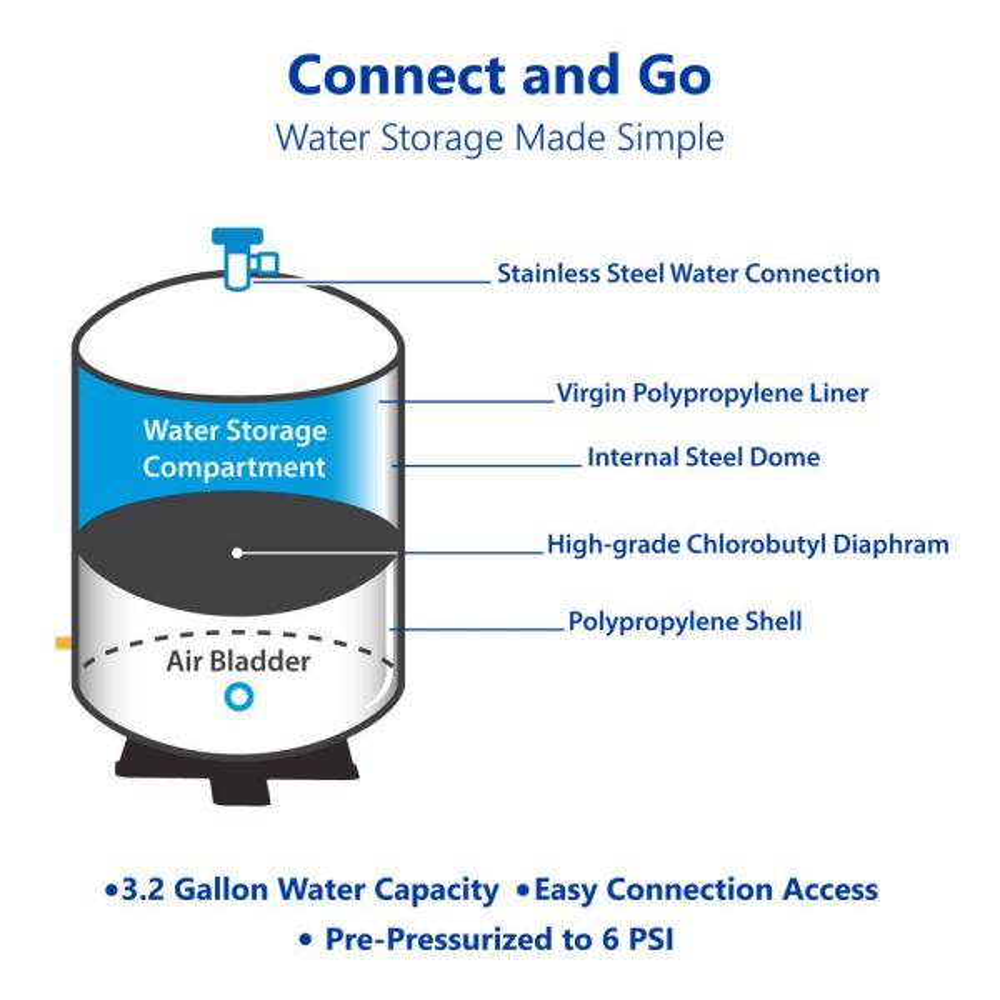 "/¼/"" NPT SS Pre-Charge 6 psi Plasteel Reverse Osmosis White Water Storage Tank 3.2 Gallon"