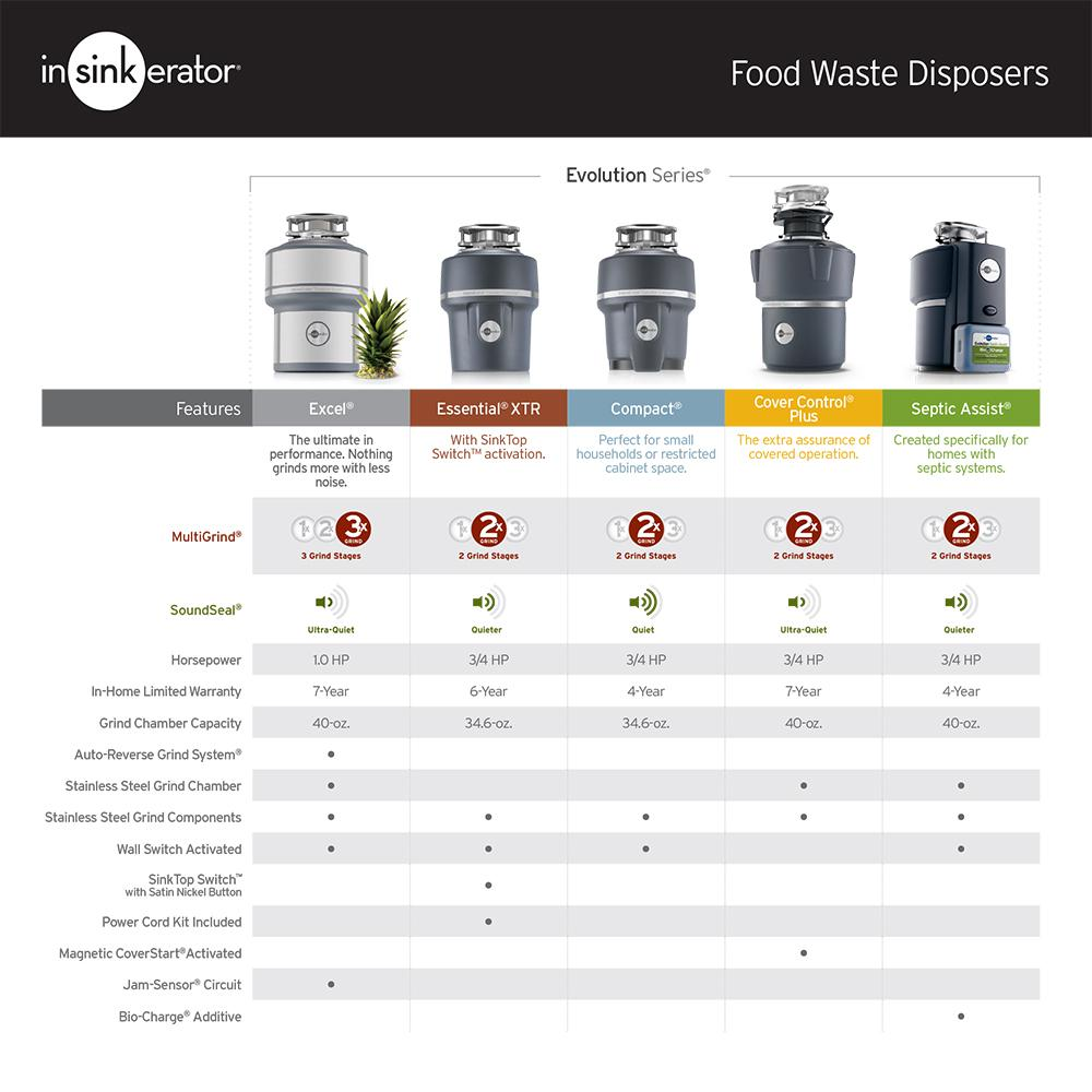 Insinkerator Garbage Disposal Continuous Feed 1 Hp