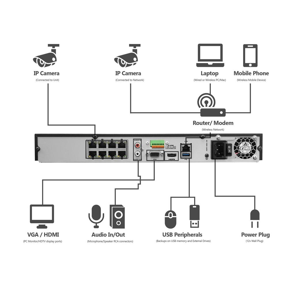 Ip Security Camera System Wiring Diagrams - Wiring Diagram on ethernet cable wiring diagram, cctv wiring diagram, ip security cameras product, ptz security camera wiring diagram, ip camera block diagram,