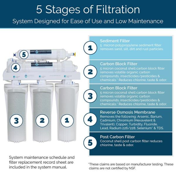 NSF RO Drinking Water Purification /&10 x 2.5 Whole House String Wound Sediment Water Filter Cartridge Replacement for Any 10 inch RO Unit 5-Stage Reverse Osmosis Filtration System 80GPD Stable Flow