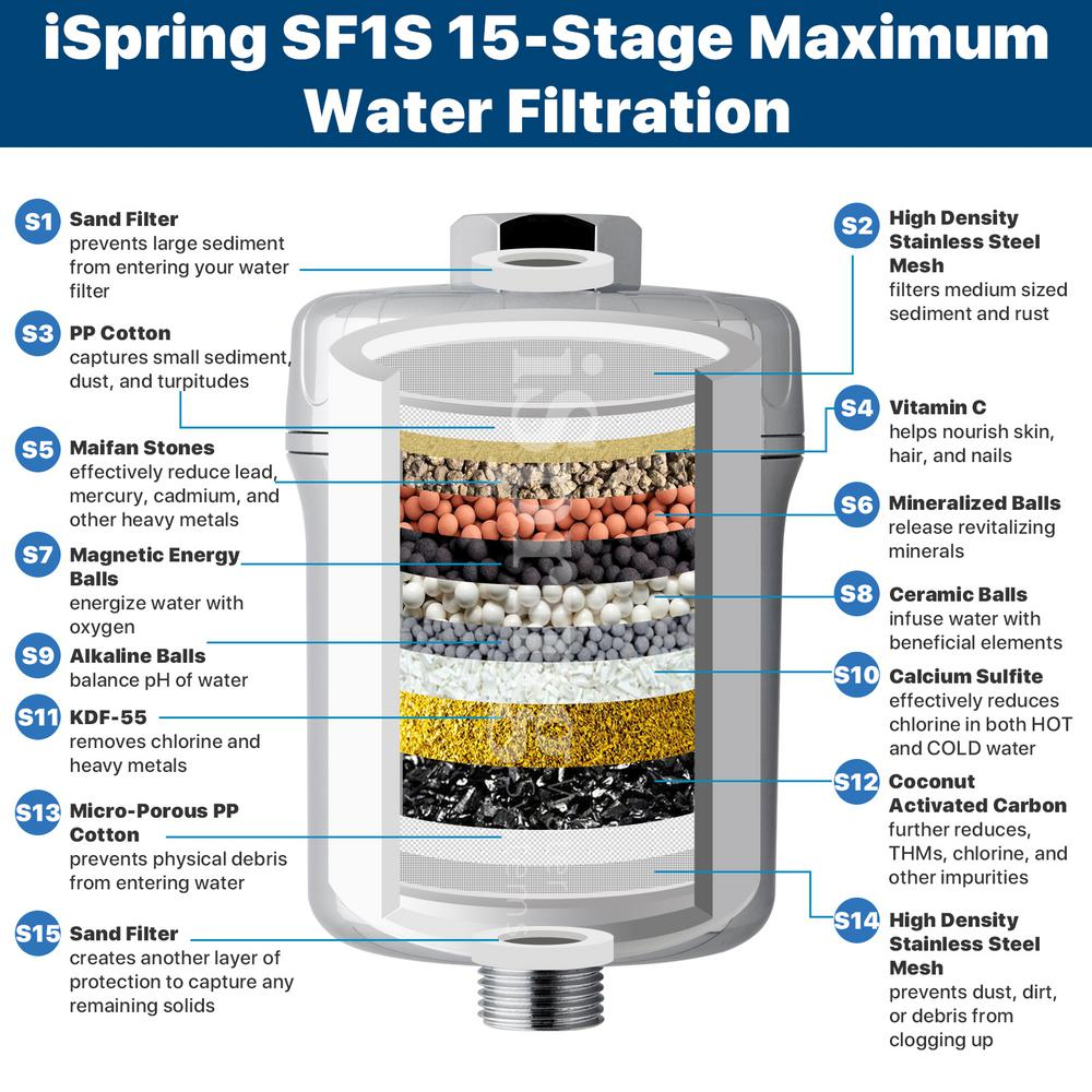 Vita Water Systems 5-Stage Mineral Water Filter Cartridge Replacement
