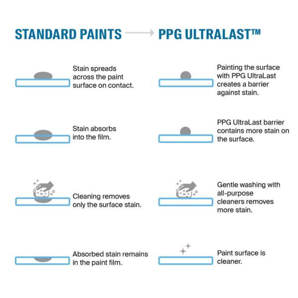 Reviews For Ppg Ultralast 5 Gal Ppg1251 1 Dream Dust Matte Interior Paint And Primer Ppg1251 1u 05f The Home Depot