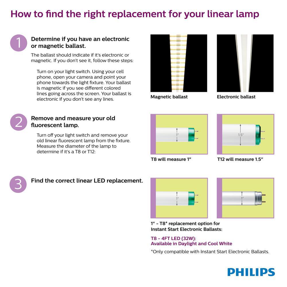 Philips 32 Watt Equivalent 4 Ft T8 Led Linear Tube Light Bulb Daylight 5000k 10 Pack 472910 The Home Depot