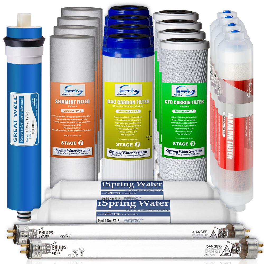 3 Replacement Filters Alkaline PURE WATER JUG 7 stage filtration system