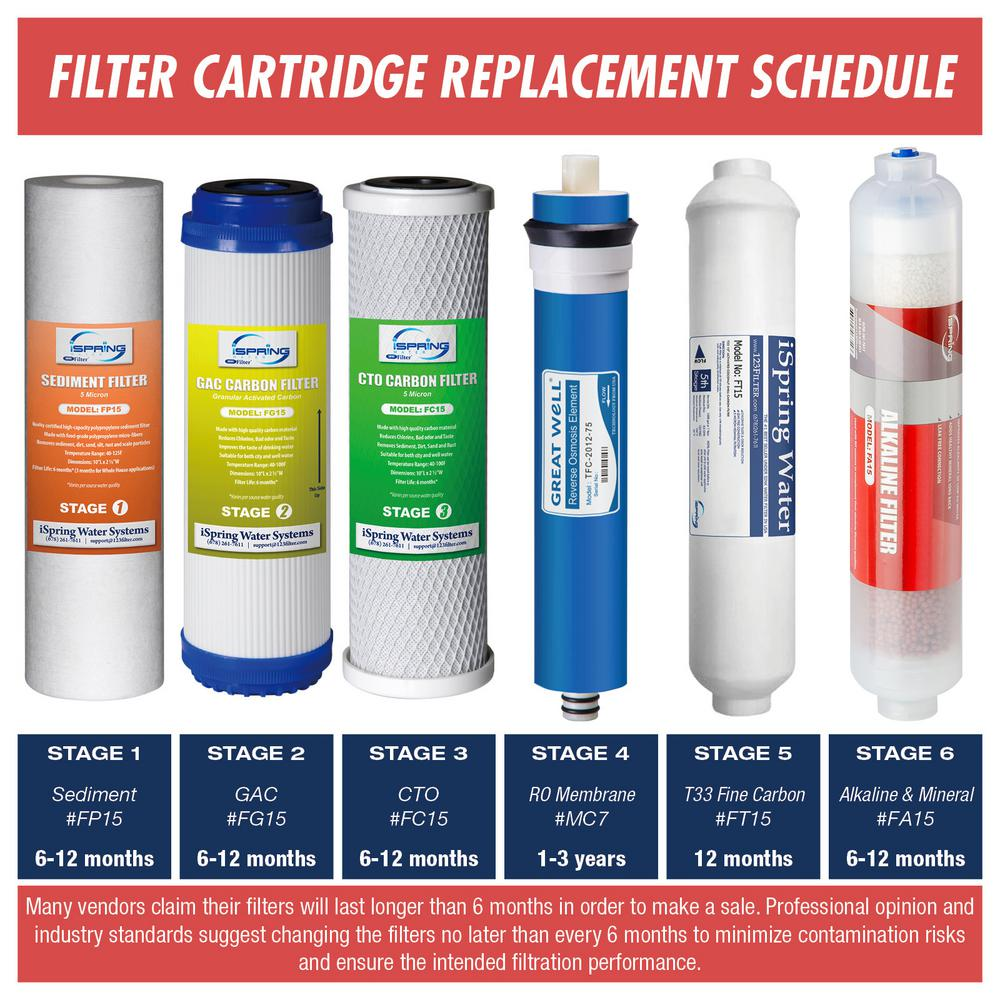 #FA15 iSpring Alkaline PH Water Filter Replacement Cartridge