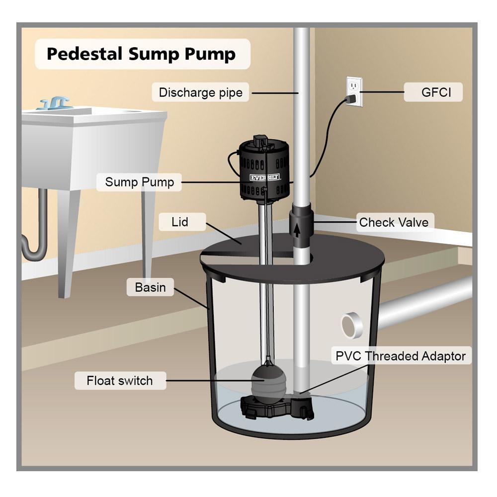 Everbilt 1/2 HP Pedestal Sump Pump-SLT370 - The Home Depot