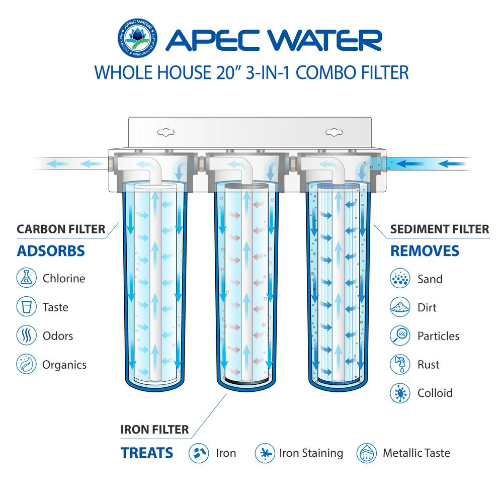 Pleated Washable filter Well Water Whole House Sediment /& Rust Complete Filtration System 20 Clear Housing 1 Ports 20 Clear Housing 1 Ports iFilters