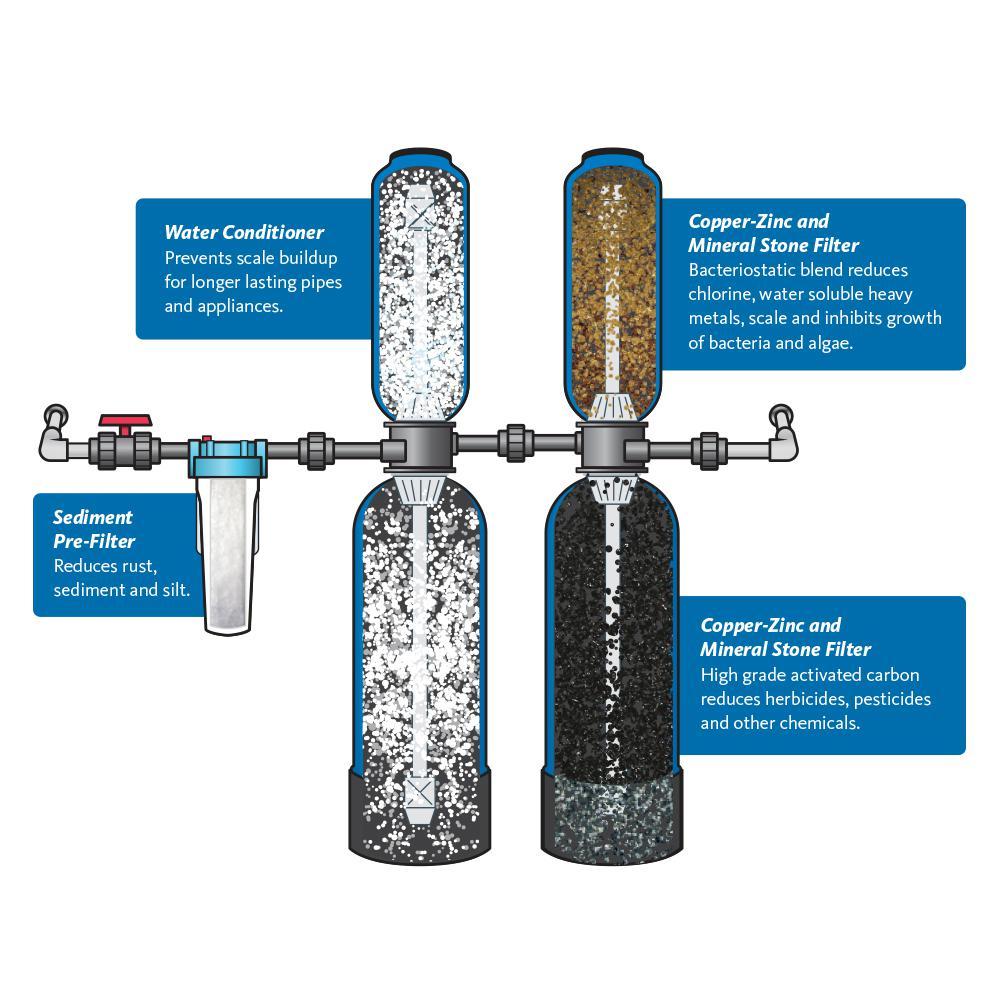 Pleated Micro Glass Media Millennium Filters PALL MN-HC8304FKZ16H Direct Interchange for PALL-HC8304FKZ16H