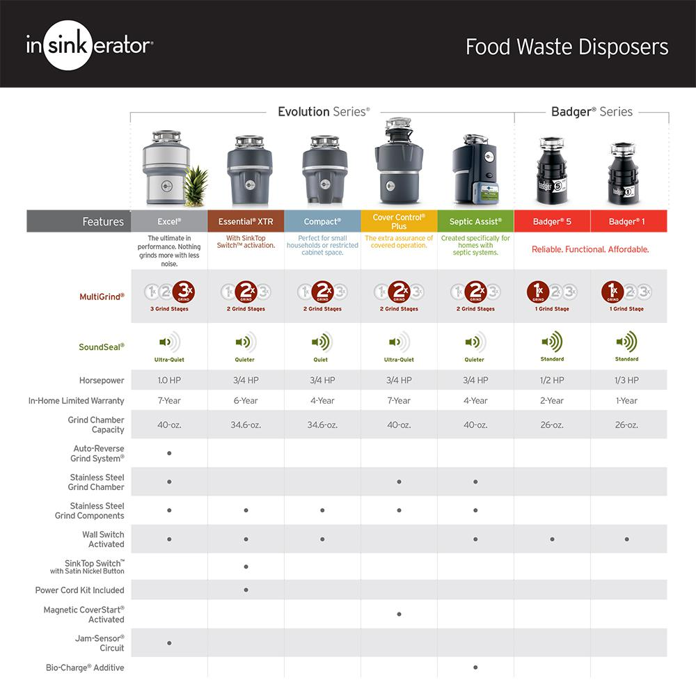 5 1//2 HP Continuous Feed Garbage Disposal Food Waste InSinkErator