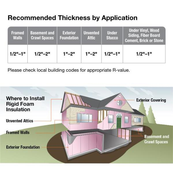 Thermasheath Rmax Thermasheath 3 2 In X 4 Ft X 8 Ft R 13 1 Polyisocyanurate Rigid Foam Insulation Board 613010 The Home Depot