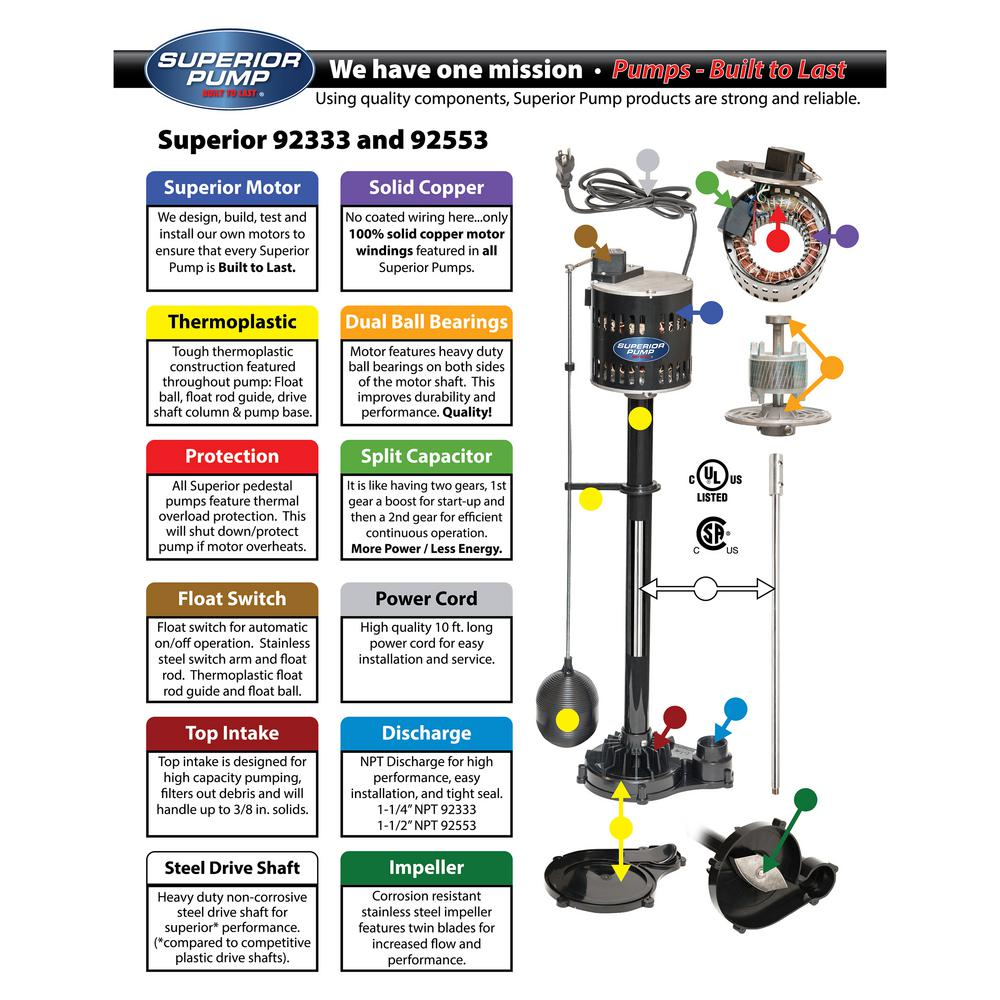 Pedestal Sump Pump Non-Submersible 1//3 HP Clog Resistant Adjustable Auto Switch