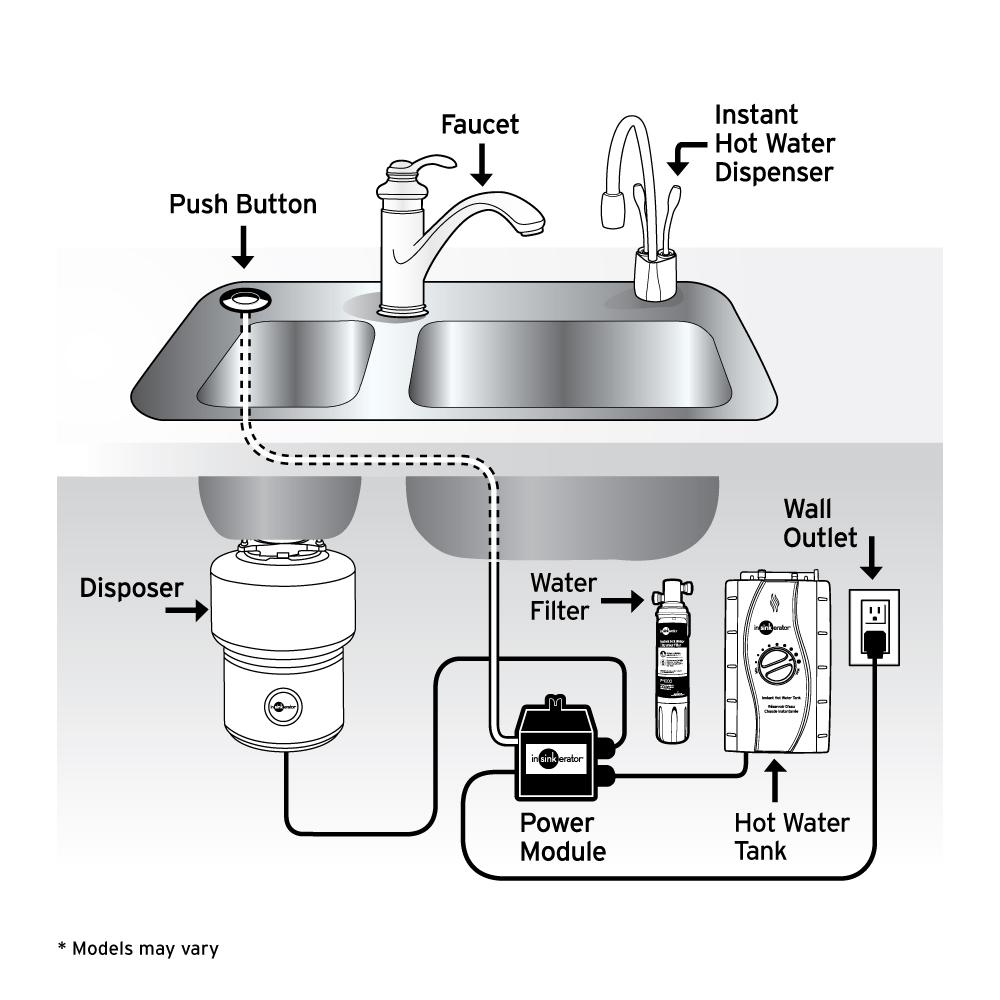 InSinkErator Water Filtration System Hot and Cold-Water Dispensers